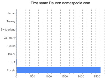 Given name Dauren