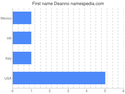 Given name Deanno