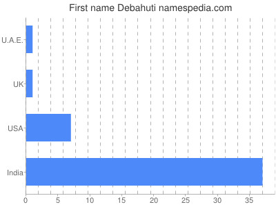 Given name Debahuti
