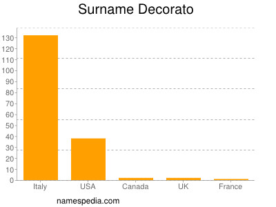 Surname Decorato