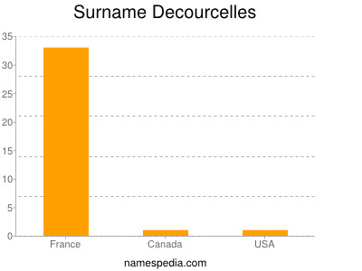 Surname Decourcelles