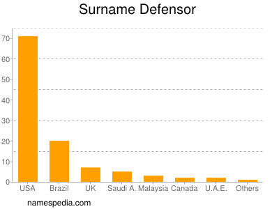 Surname Defensor