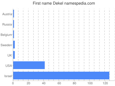 Given name Dekel