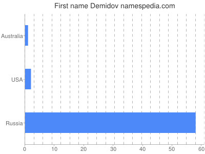 Given name Demidov