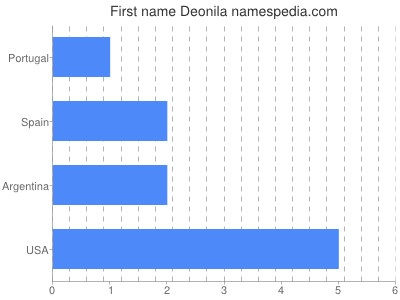 Given name Deonila
