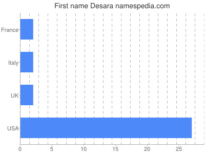 Given name Desara
