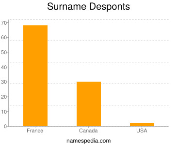 Surname Desponts