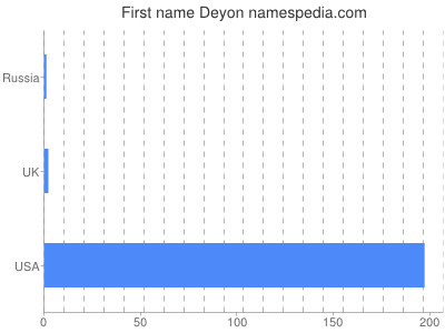 Given name Deyon