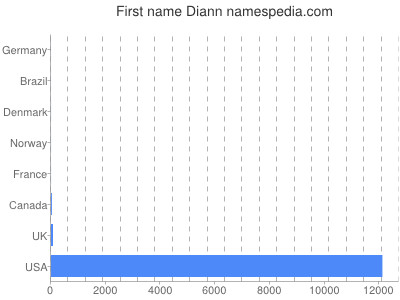 Given name Diann