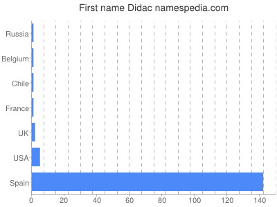 Given name Didac