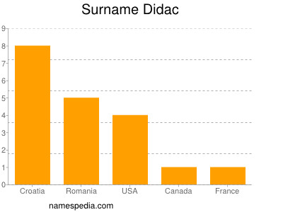 Surname Didac