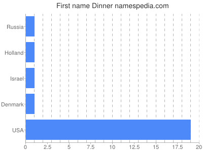 Given name Dinner