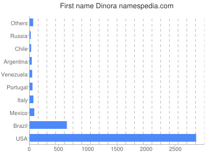 Given name Dinora