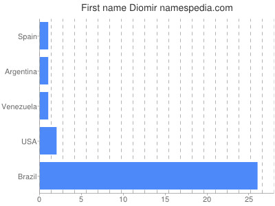 Given name Diomir