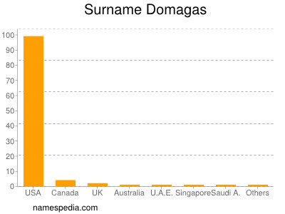 Surname Domagas