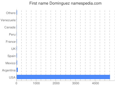 Given name Dominguez