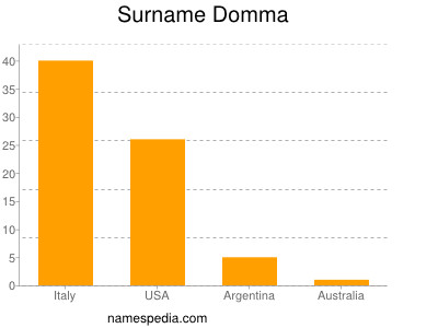 Surname Domma