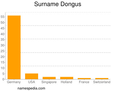 Surname Dongus