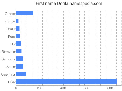 Given name Dorita
