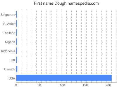 Given name Dough