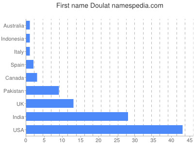 Given name Doulat