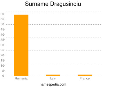 Surname Dragusinoiu