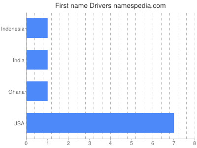 Given name Drivers
