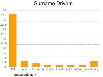 Surname Drivers