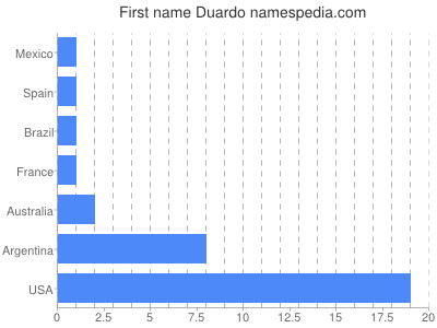 Given name Duardo