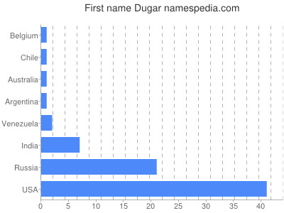 Given name Dugar