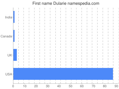 Given name Dularie