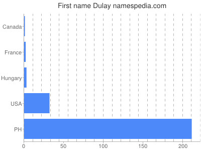 Given name Dulay