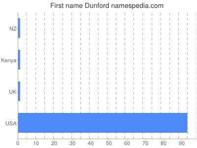 Given name Dunford