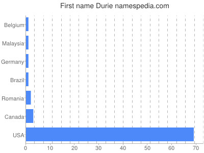 Given name Durie
