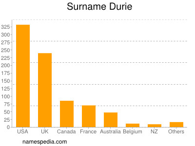 Surname Durie