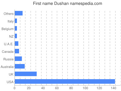 Given name Dushan