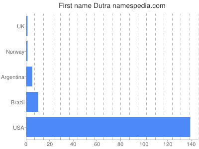 Given name Dutra
