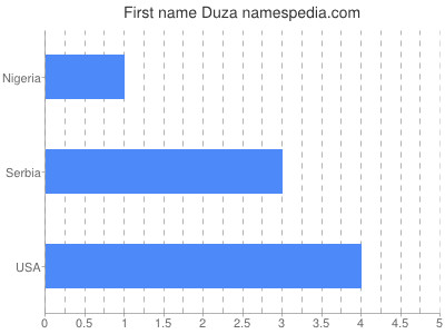 Given name Duza