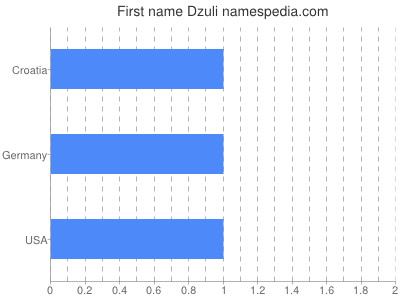 Given name Dzuli