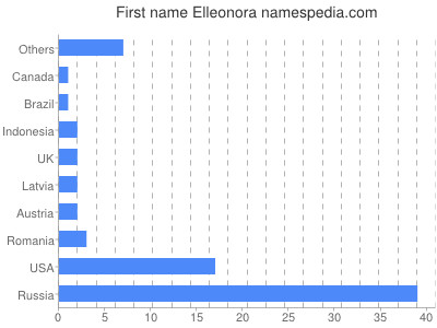 Given name Elleonora