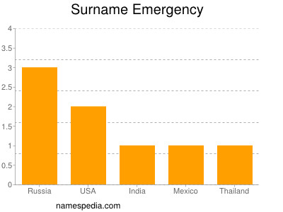 Surname Emergency