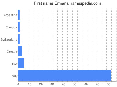Given name Ermana
