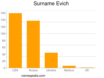 Surname Evich