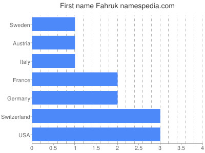Given name Fahruk