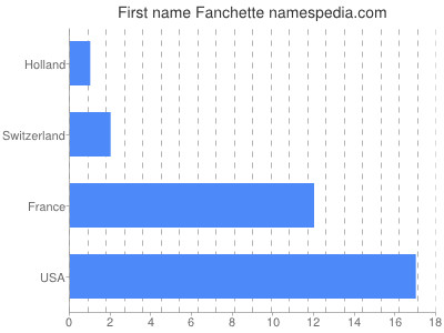 Given name Fanchette