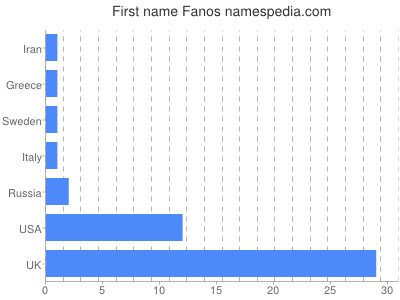 Given name Fanos
