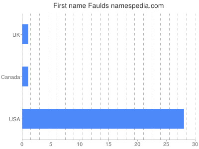 Given name Faulds