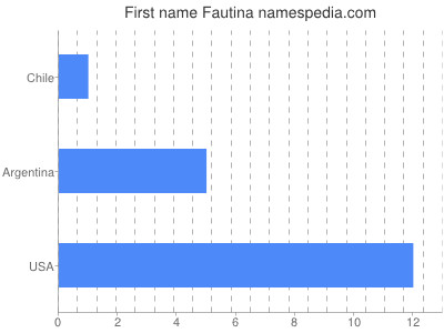 Given name Fautina