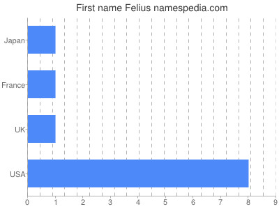 Given name Felius