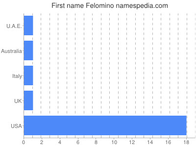 Given name Felomino